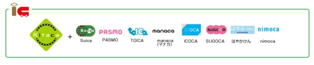 Kitaca加盟店のロゴが並んでいる